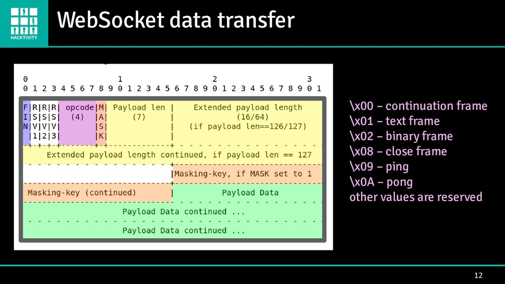 WebSocket data transfer 12 \x00 – continuation ...
