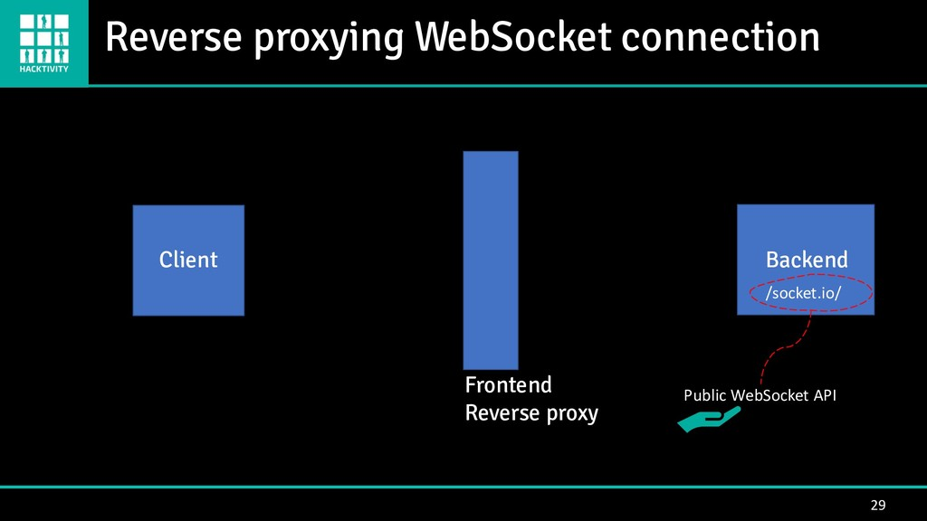 Reverse proxying WebSocket connection 29 Client...