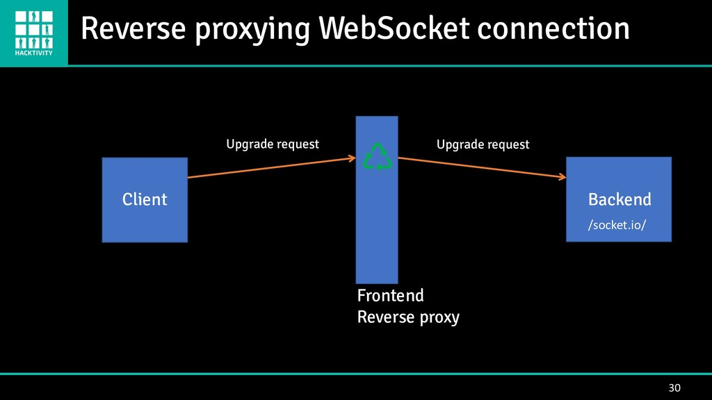 Reverse proxying WebSocket connection 30 Client...
