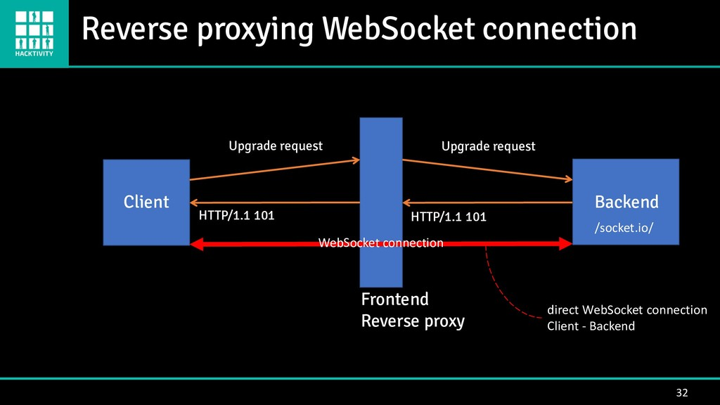 Reverse proxying WebSocket connection 32 Client...
