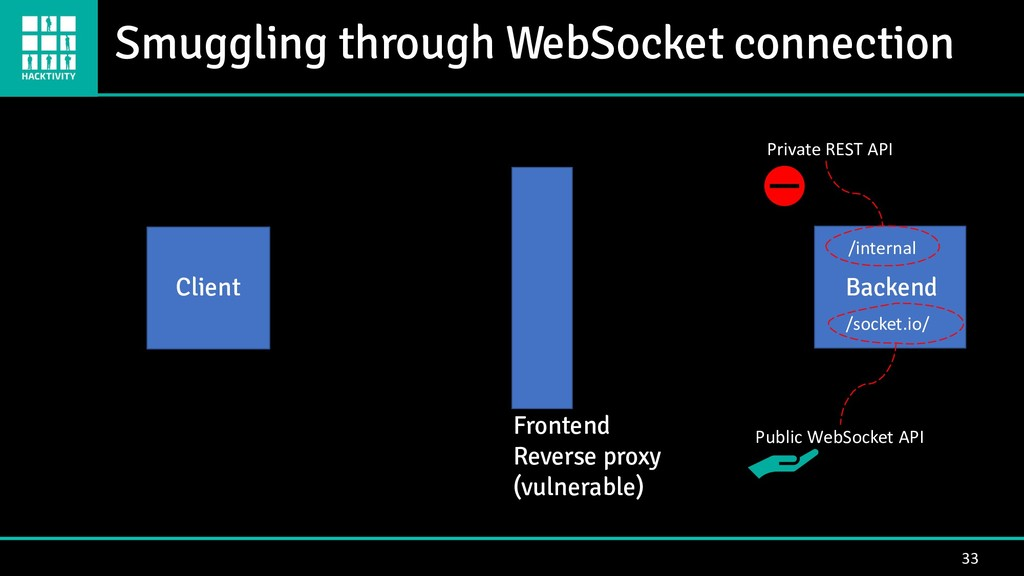 Smuggling through WebSocket connection 33 Clien...