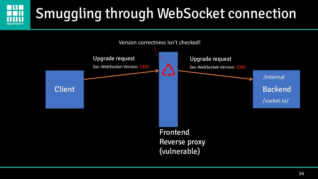 34 Backend Client Frontend Reverse proxy (vulne...