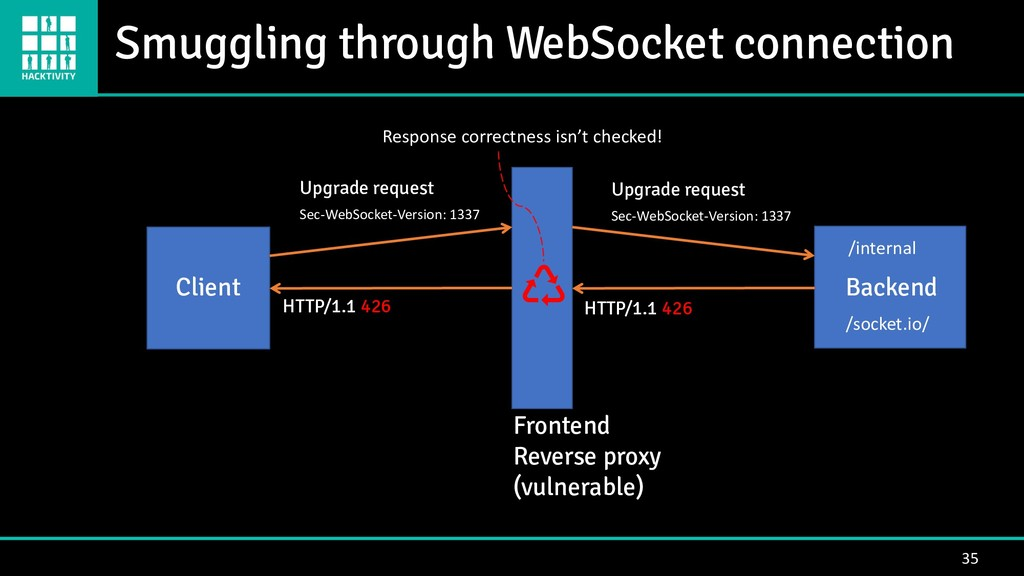 35 Backend Client Frontend Reverse proxy (vulne...