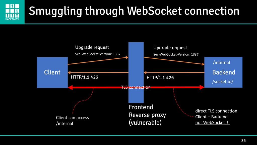 36 Backend Client Frontend Reverse proxy (vulne...
