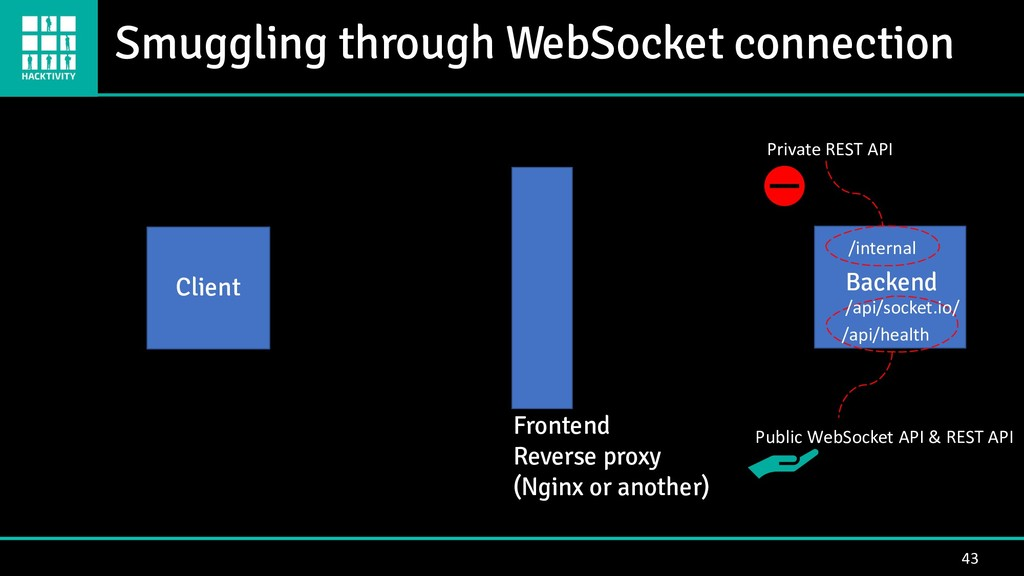 Smuggling through WebSocket connection 43 Clien...