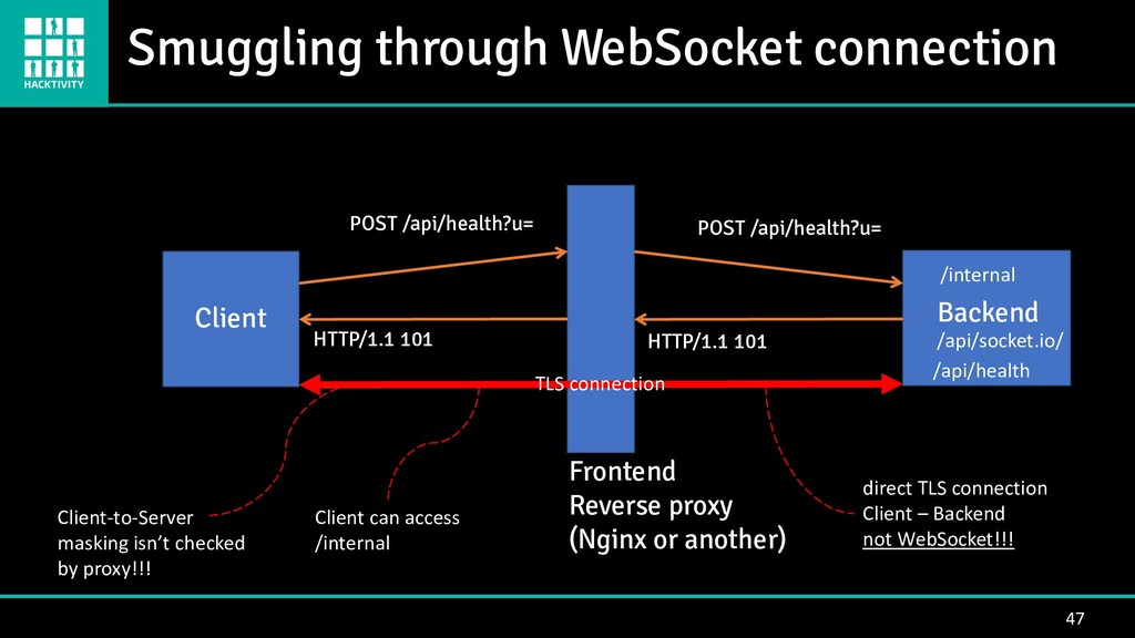 Smuggling through WebSocket connection 47 Clien...