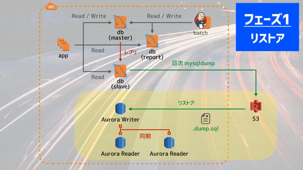 app db (master) Read / Write CBUDI 日次 mysqldump...