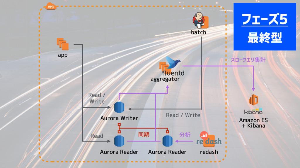 app Read / Write batch Aurora Writer Aurora Rea...