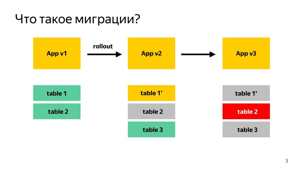 Что такое миграции? 3 App v1 App v2 table 1' ta...