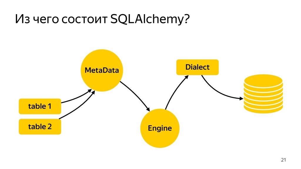 Из чего состоит SQLAlchemy? 21 Engine table 2 t...