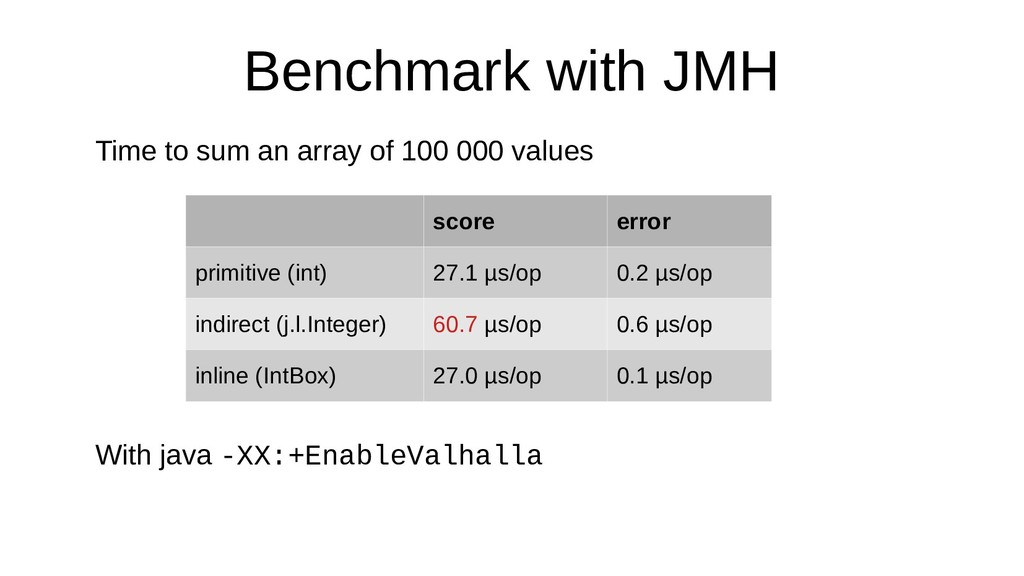 Benchmark with JMH Time to sum an array of 100 ...