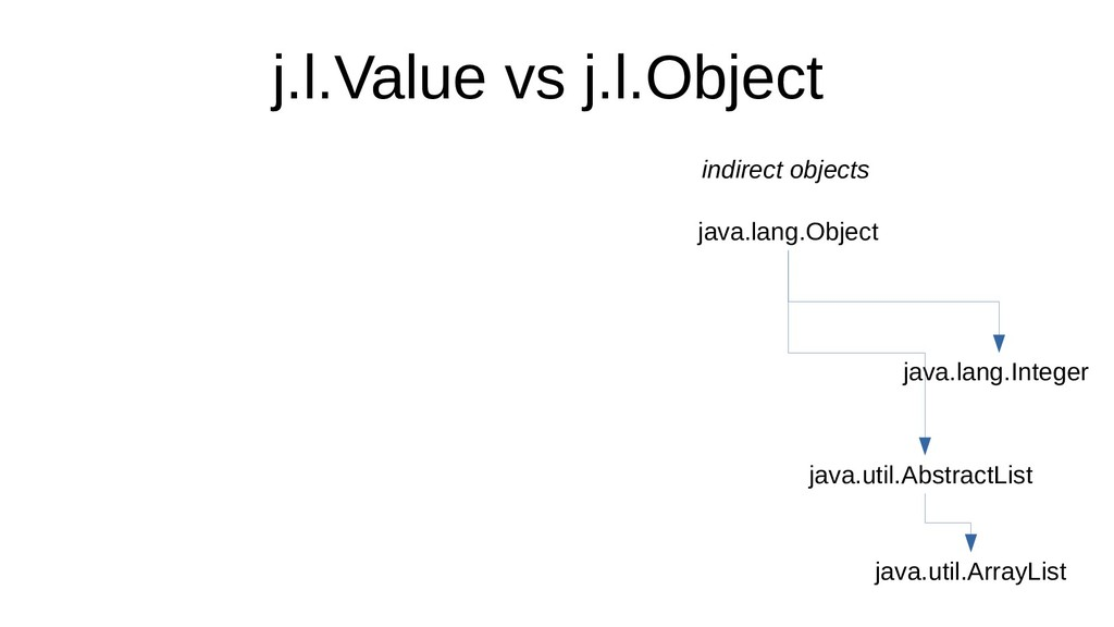 j.l.Value vs j.l.Object java.lang.Object indire...