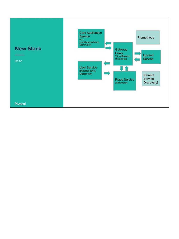 Demo New Stack Card Application Service (SC Loa...