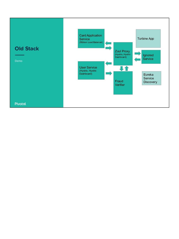 Demo Old Stack Card Application Service (Ribbon...