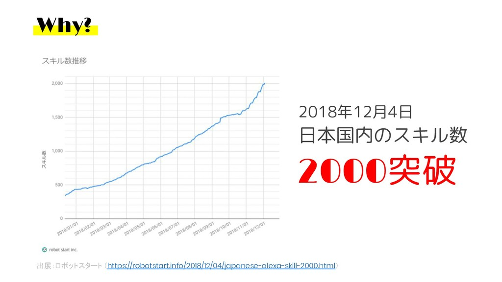 Why? 出展:ロボットスタート (https://robotstart.info/2018/...