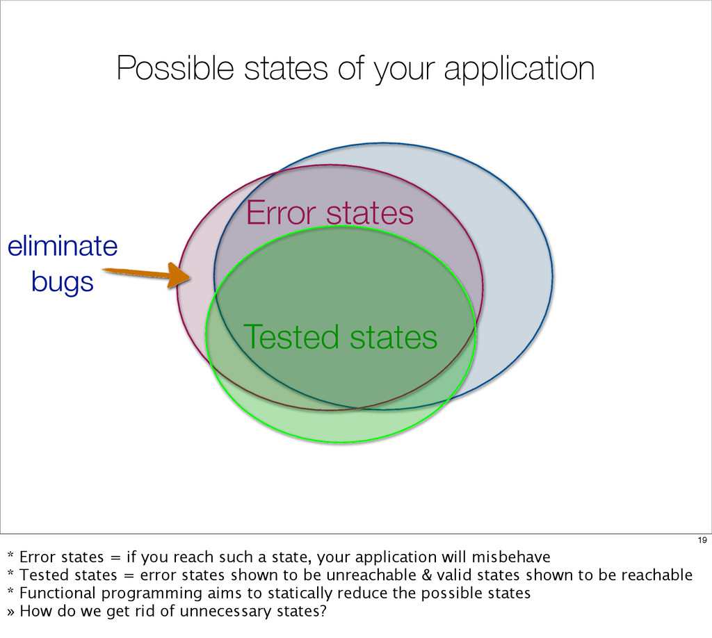 Possible states of your application Error state...