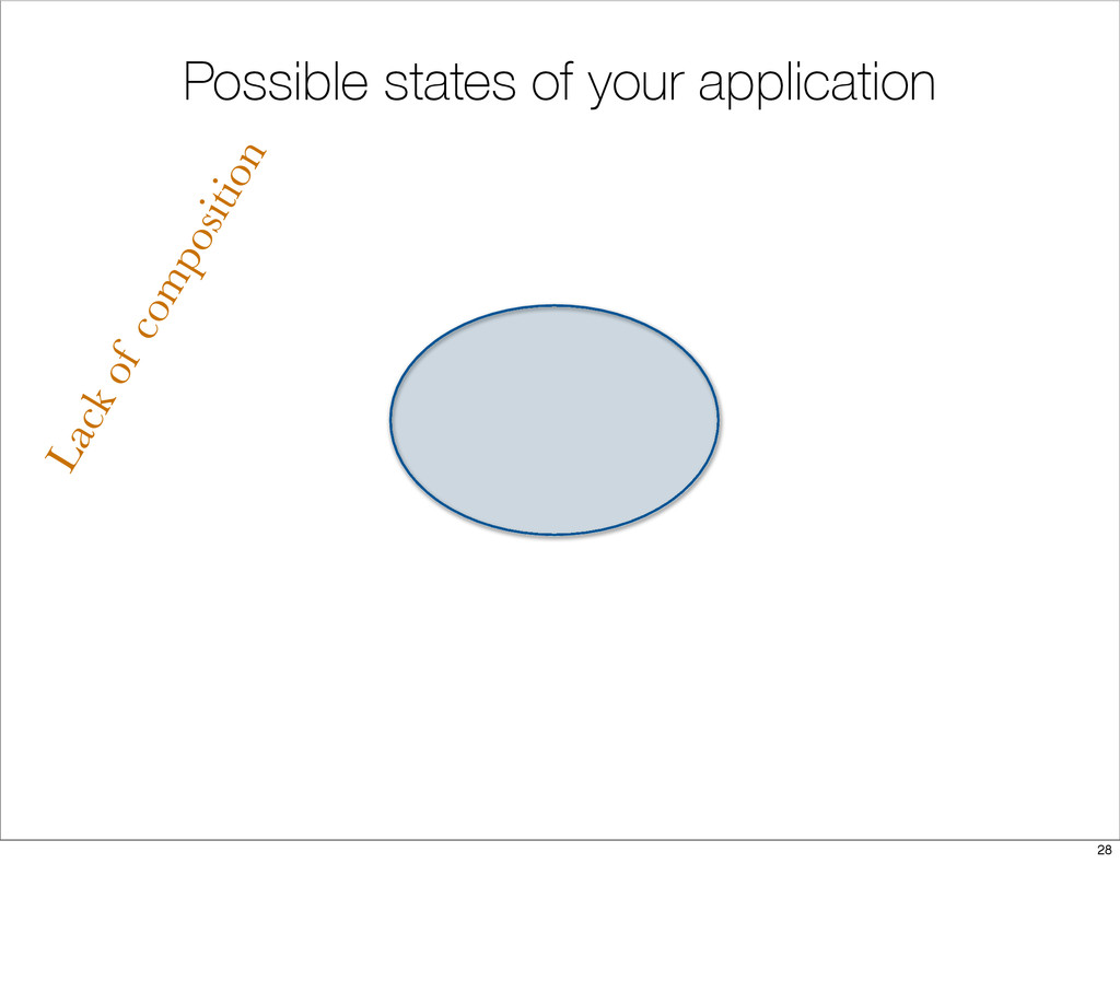 Possible states of your application Lack of com...