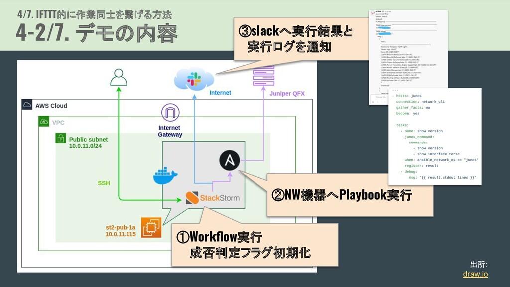 4/7. IFTTT的に作業同士を繋げる方法 4-2/7. デモの内容 出所: draw.io...