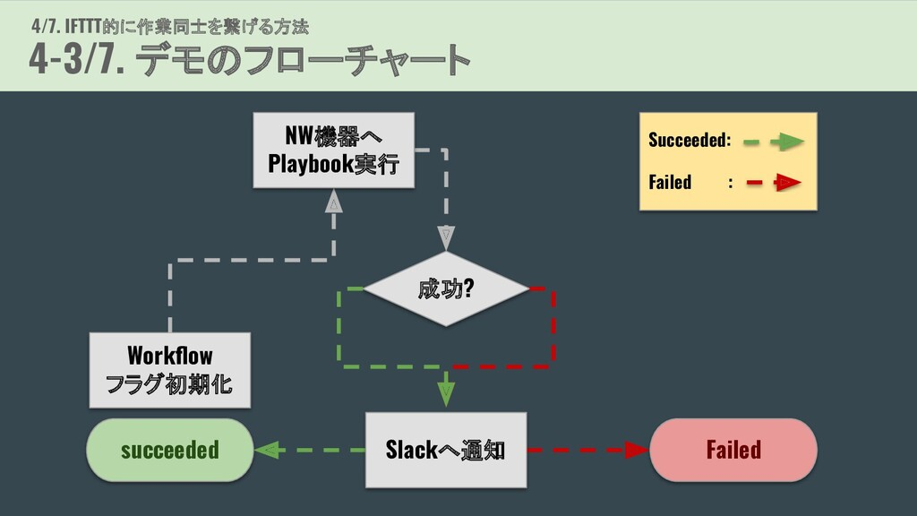 Succeeded: Failed : Workflow フラグ初期化 succeeded 成功...