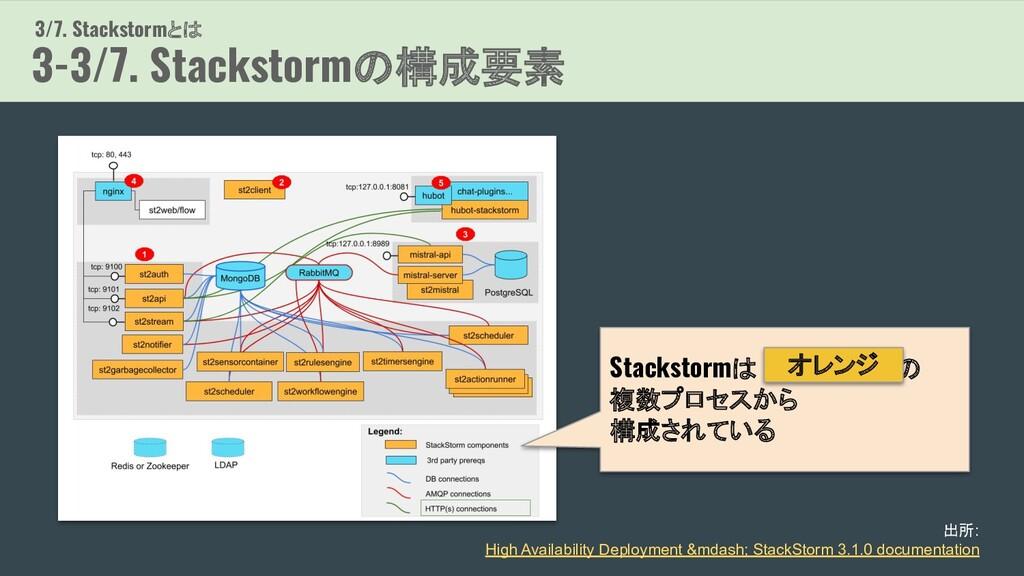 3/7. Stackstormとは 3-3/7. Stackstormの構成要素 出所: Hi...