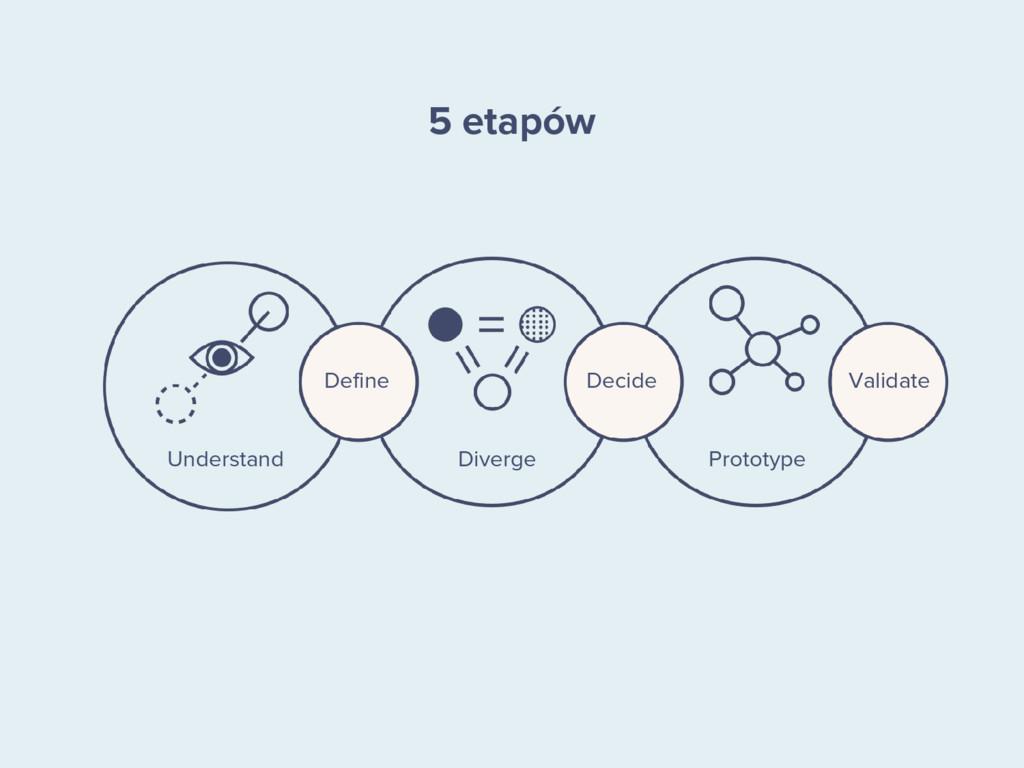Decide Define Understand Diverge Prototype Vali...