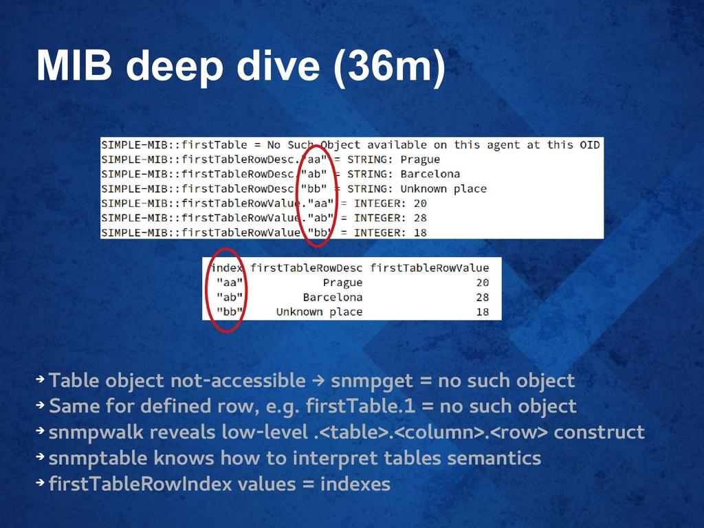 MIB deep dive (36m) ➔ Table object not-accessib...