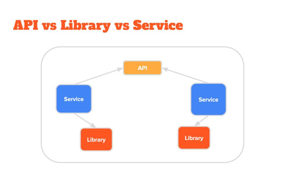 API vs Library vs Service