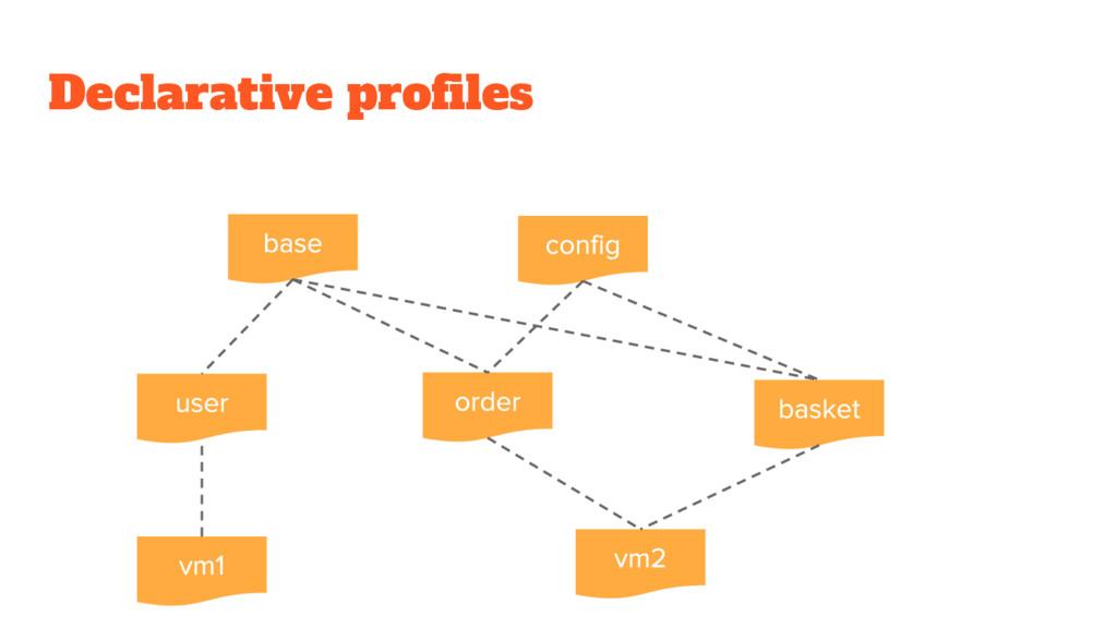 Declarative profiles