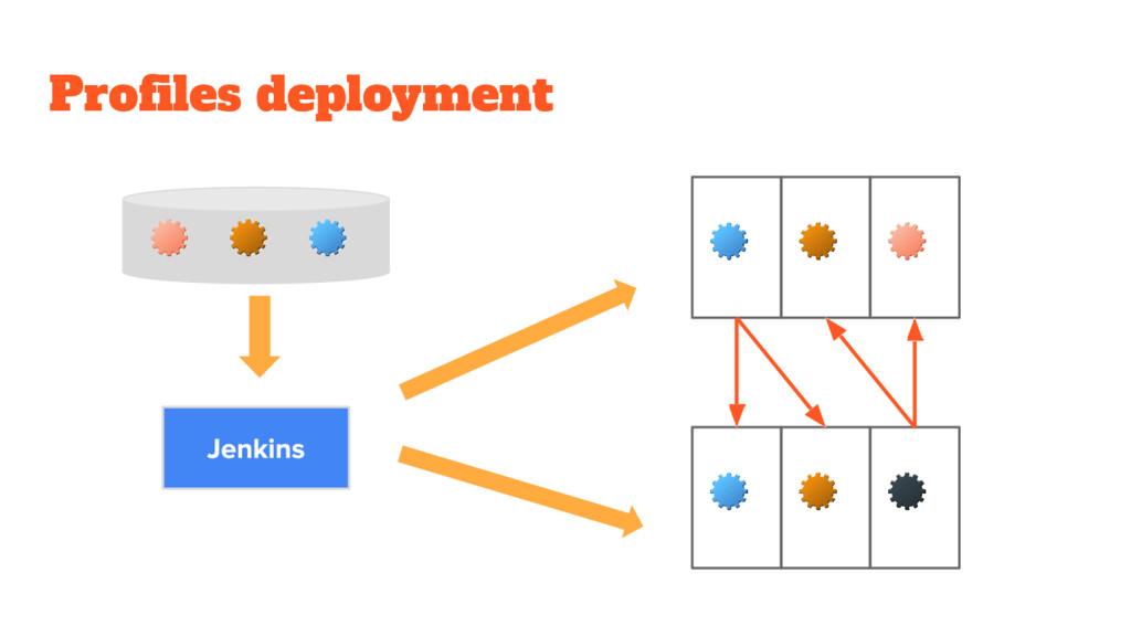 Profiles deployment