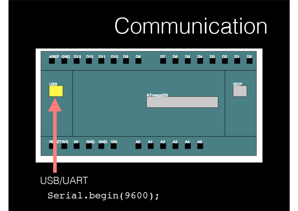 Communication USB/UART Serial.begin(9600);