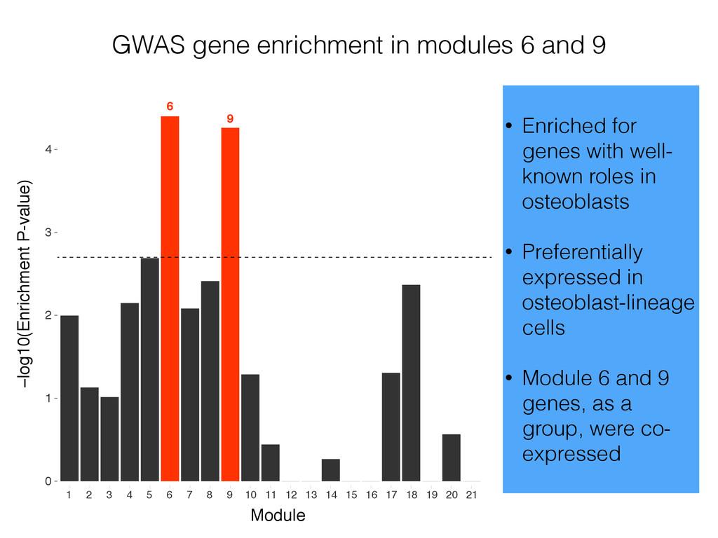 GWAS gene enrichment in modules 6 and 9 0 1 2 3...