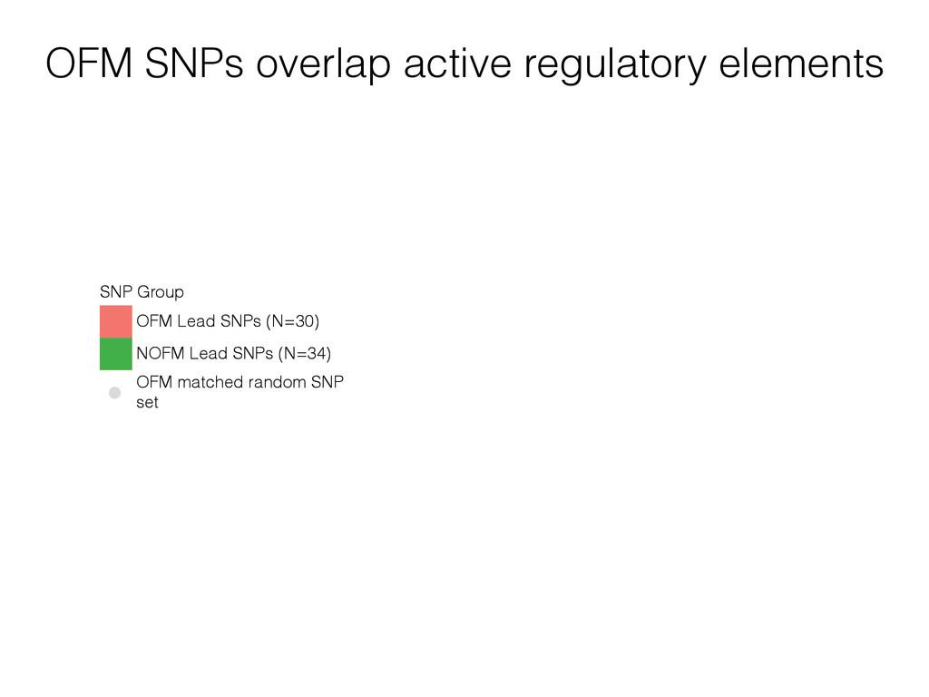 SNP Group OFM Lead SNPs (N=30) NOFM Lead SNPs (...