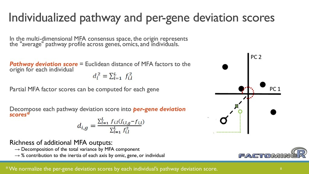 Individualized pathway and per-gene deviation s...