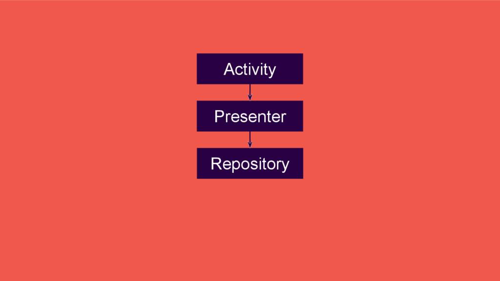 Presenter Repository Activity
