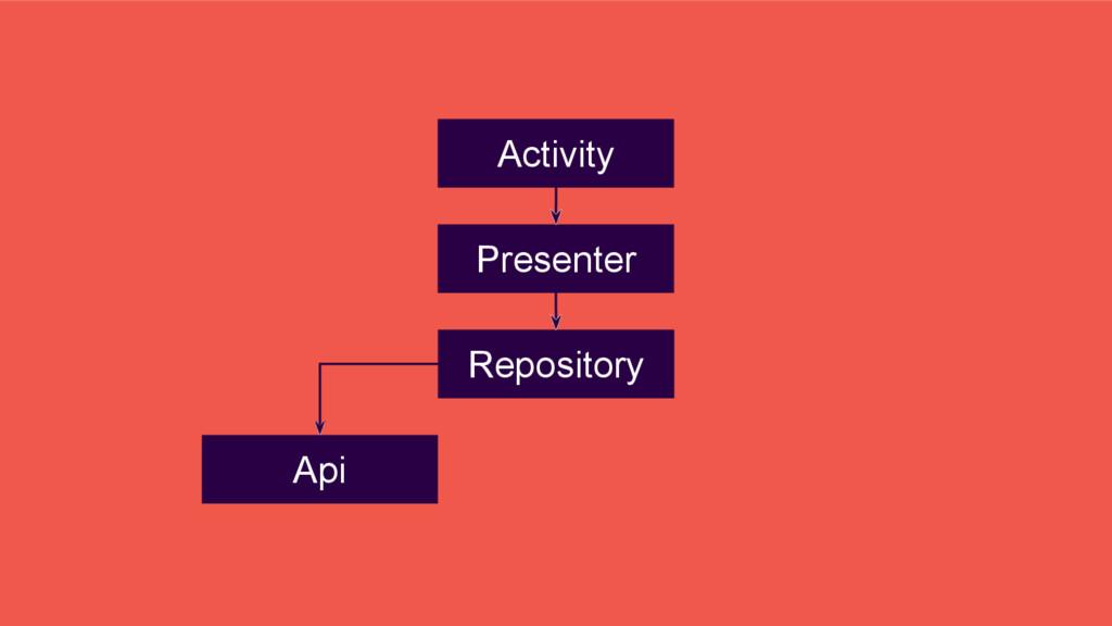 Presenter Repository Activity Api
