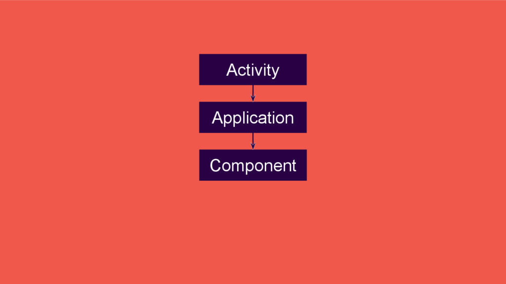 Application Component Activity