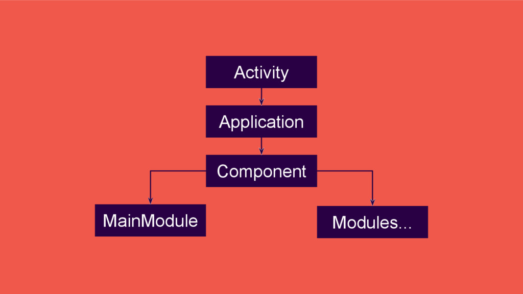 Application Component Activity Modules... MainM...