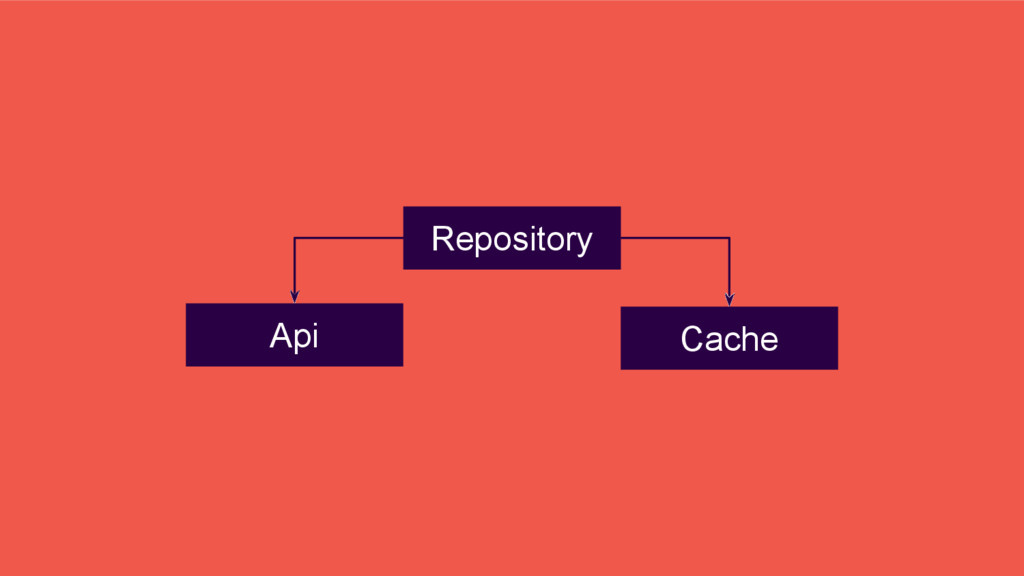 Repository Cache Api