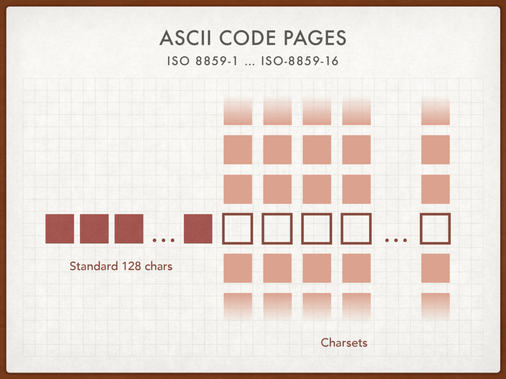 ASCII CODE PAGES ISO 8859-1 … ISO-8859-16 … … S...