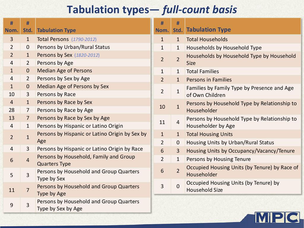 # Nom. # Std. Tabulation Type 1 1 Total Househo...