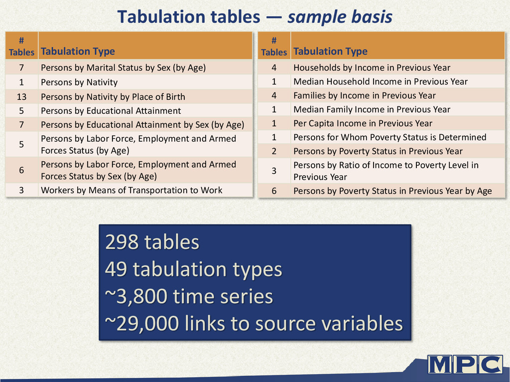 # Tables Tabulation Type 4 Households by Income...