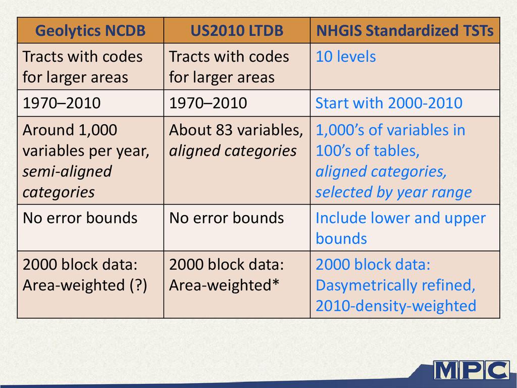 Geolytics NCDB US2010 LTDB NHGIS Standardized T...