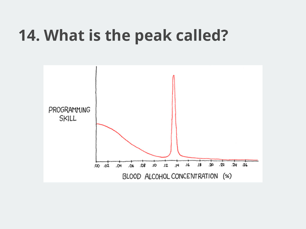 14. What is the peak called?