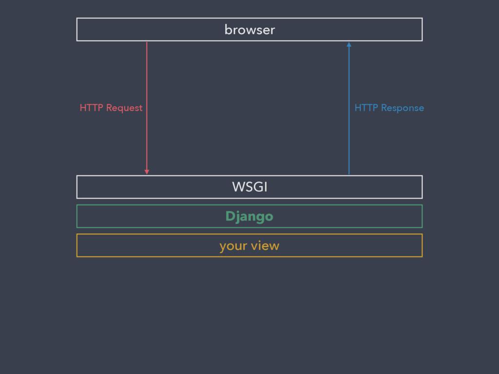 browser WSGI HTTP Request Django your view HTTP...