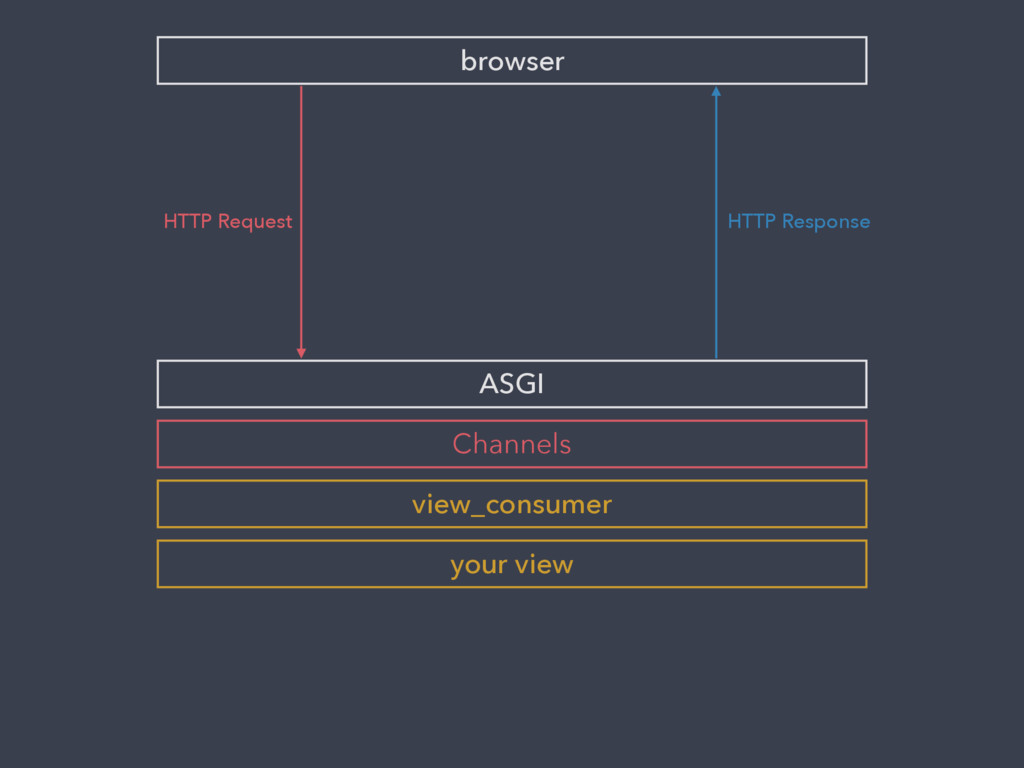 browser ASGI HTTP Request Channels your view HT...