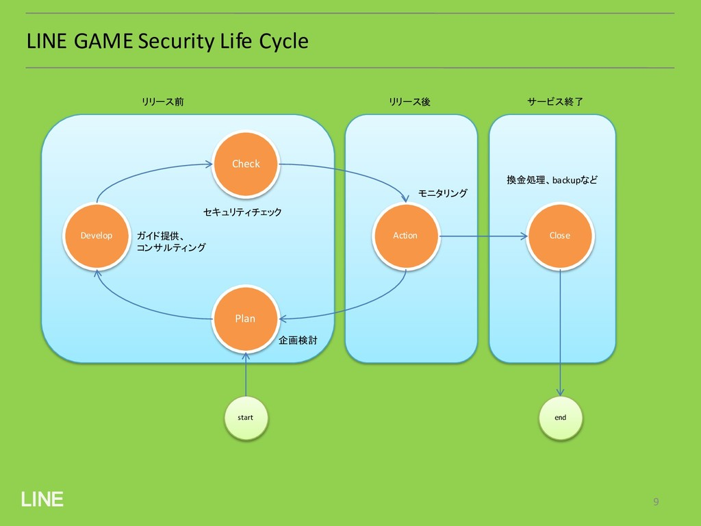 LINE LINE GAME Security Life Cycle Check Action...