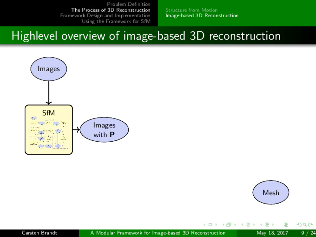 Problem Definition The Process of 3D Reconstruct...