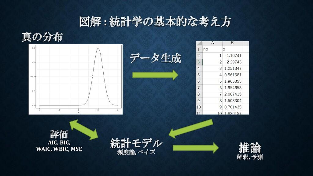 図解 : 統計学の基本的な考え方 統計モデル 頻度論, ベイズ 推論 解釈, 予測 真の分布 ...