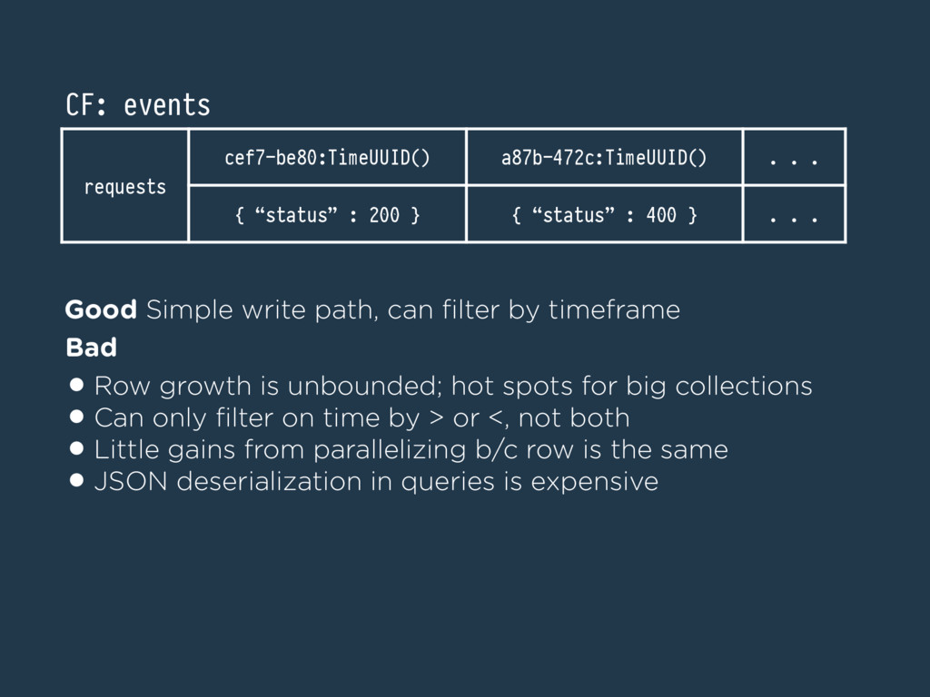 Good Simple write path, can filter by timeframe ...