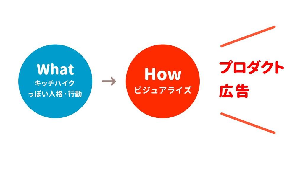 プロダクト 広告 How ビジュアライズ の特徴を サービス キッチハイク  っぽい人格・行動...